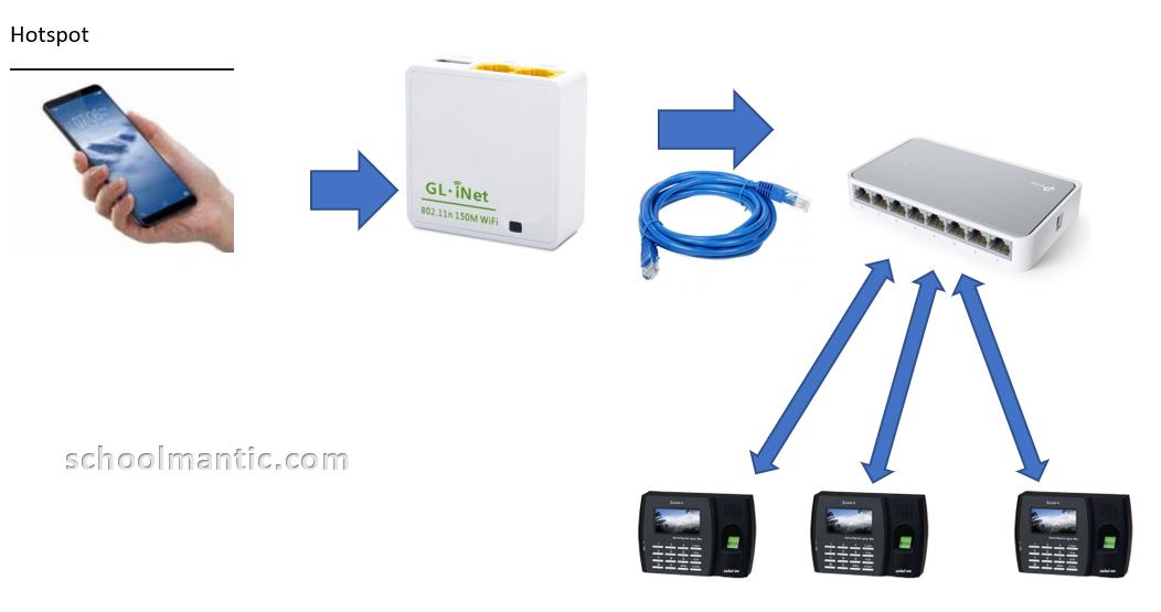 koneksi-internet-cadangan-untuk-mesin-sidikjari